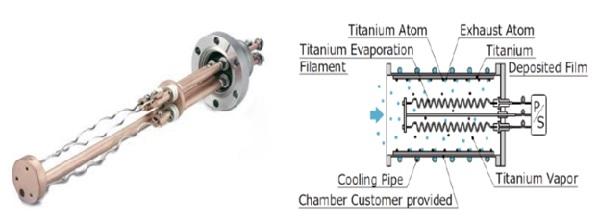 Bơm Titanium Getter của ULVAC và nguyên lý hoạt động
