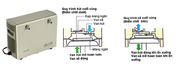 Bơm hút chân không khô dòng DA và nguyên lý hoạt động
