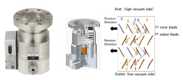 Bơm Turbo dòng UTM của ULVAC và nguyên lý hoạt động