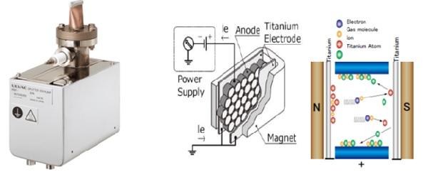 Bơm Sputter Ion dòng PST của ULVAC và nguyên lý hoạt động